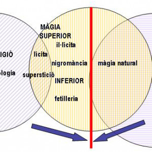 1. Relationships of the different types of magic with the sciences and religion in the Middle Ages. The vertical line represents the separation between the legitimate and illegitimate practices established by theology and natural philosophy.